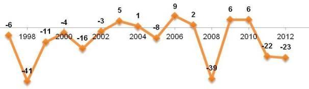 Индекс экономической надежды в России