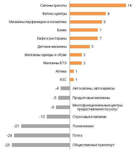 Индекс удовлетворенности качеством обслуживания
