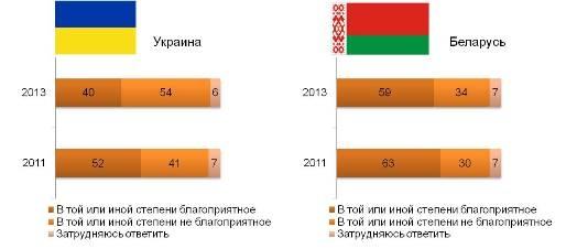 Отношение россиян к Украине и Белоруссии