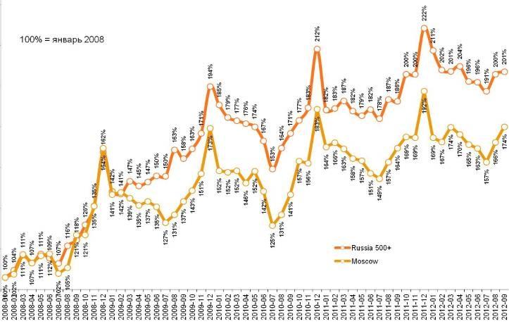Динамика индекса среднего чека в крупных городах и Москве