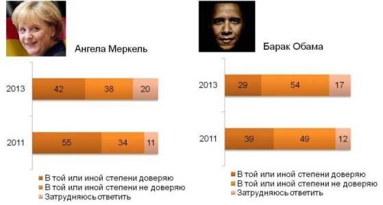 Отношение россиян к Меркель и Обаме