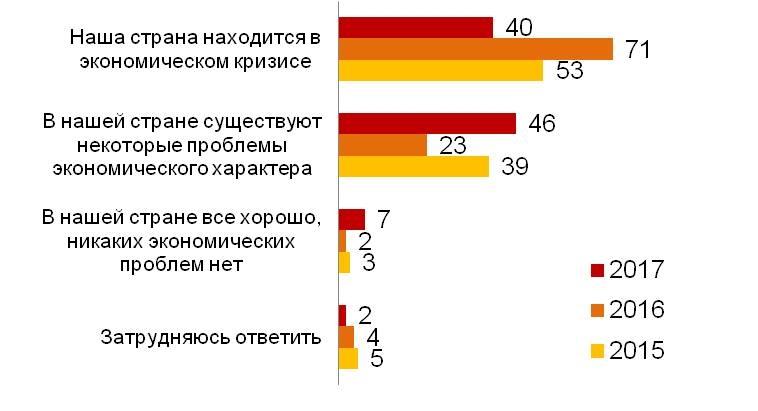 «Ромир»: 80% граждан России как ираньше жалуются нарост цен
