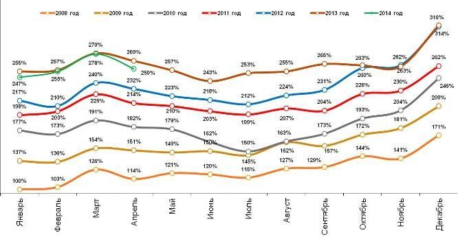 Динамика индекса ИПА