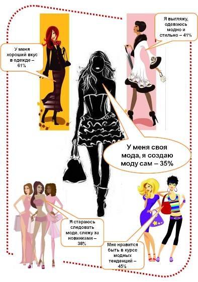 Мода россиян