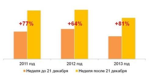 Количество потребителей, покупавших игристые вина, по неделям в декабре 2011 – 2013 гг