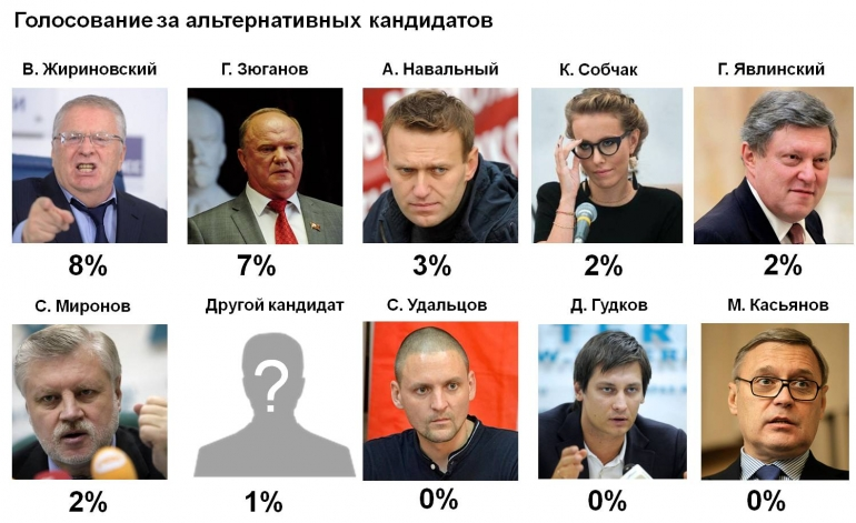 Стало известно, сколько граждан России готовы проголосовать за В. Путина
