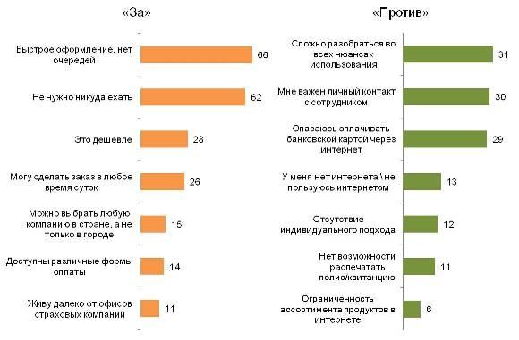 Аргументы за и против покупки электронных полисов автострахования
