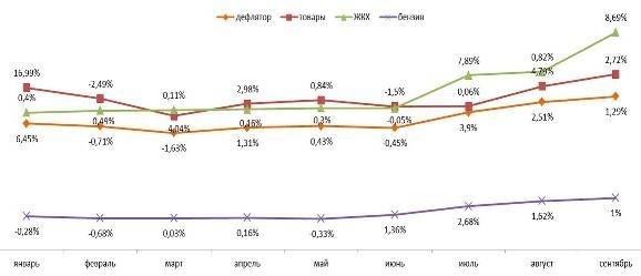 Дефлятор реальных потребительских цен на ЖКХ, бензин и товары