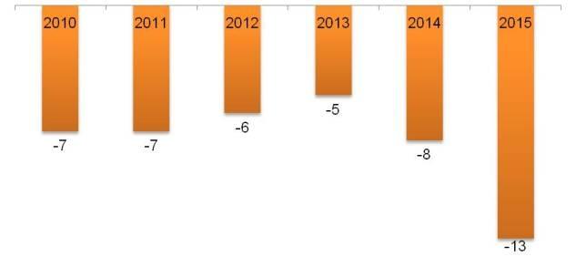 Снижение индекса