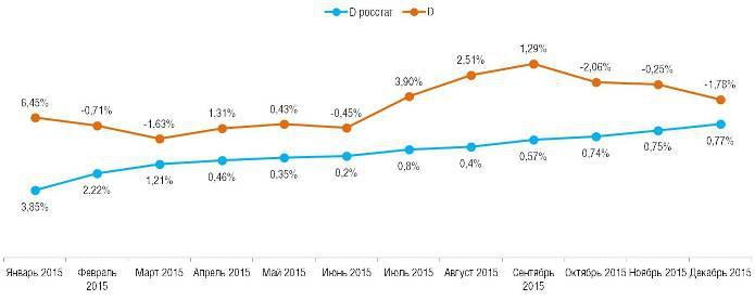 Ежемесячное сравнение дефлятора и инфляции по годам