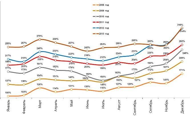 Динамика индекса расходов