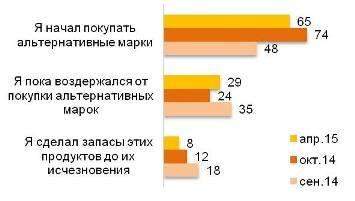 Действия из-за санкций