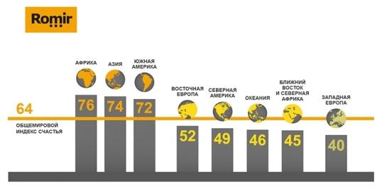 Индекс счастья в различных регионах мира