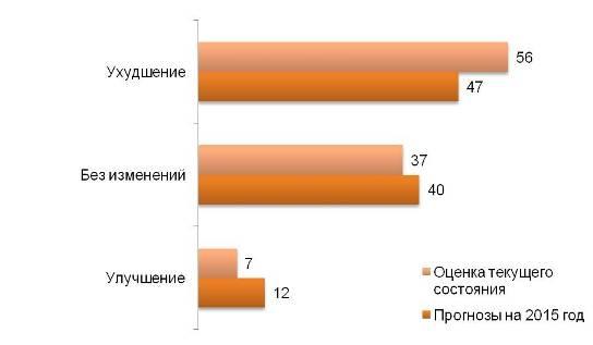 Оценка экономической ситуации в стране