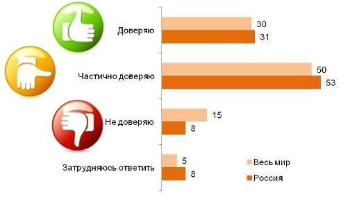 Доверие результатам опросов