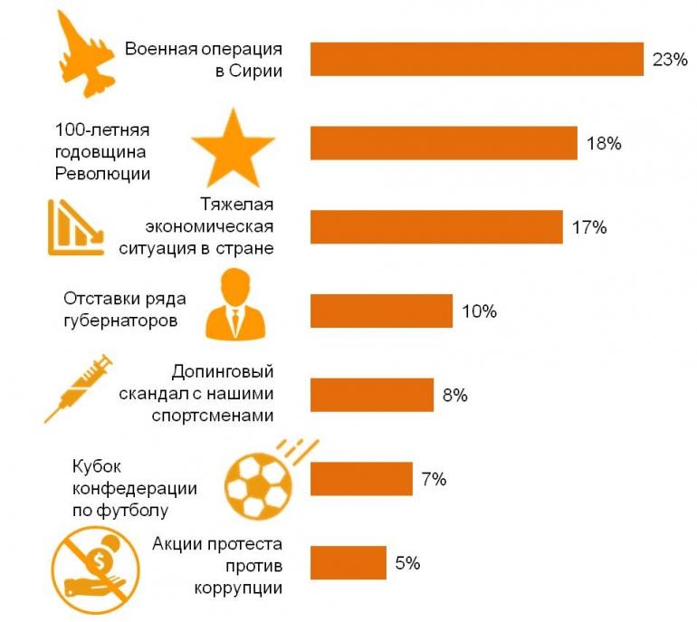 Жители России назвали победу надИГ вСирии основным событием года