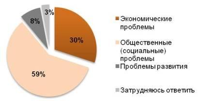 Проблемы в России