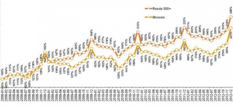 Динамика индекса в крупных городах России и Москве