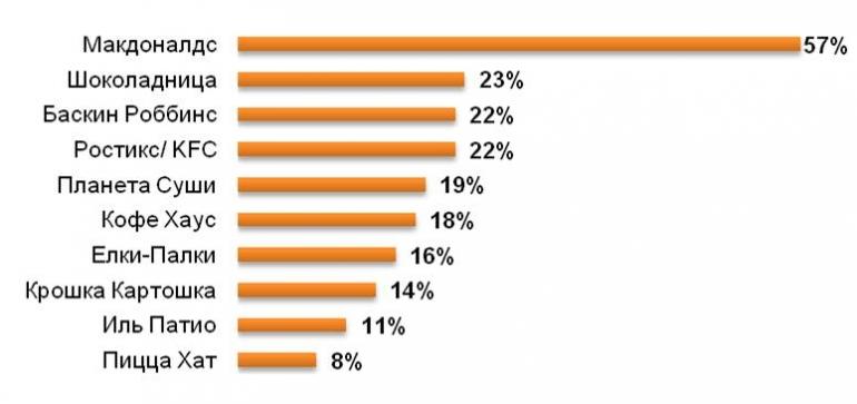 Популярность сетевых ресторанов