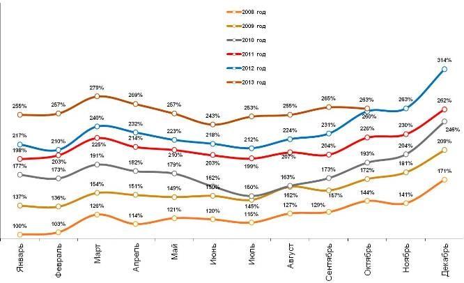 Динамика индекса