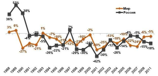 Будет ли 2012 год более мирным