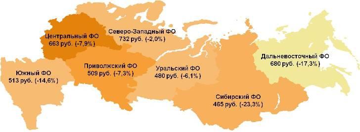 Средний чек по округам