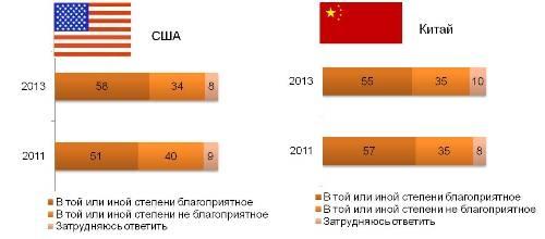Отношение к США и Китаю