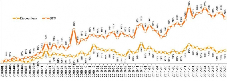 Динамика стоимости среднего чека в разрезе каналов