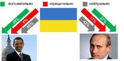 Отношение украинцев к президентам