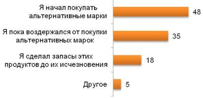 Действия россиян