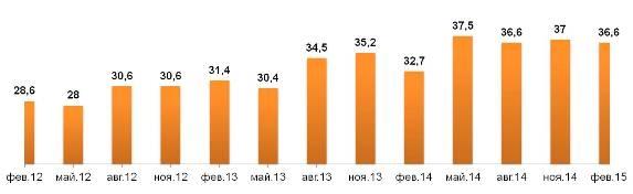 Динамика цен приобретения пива «Балтика №3»