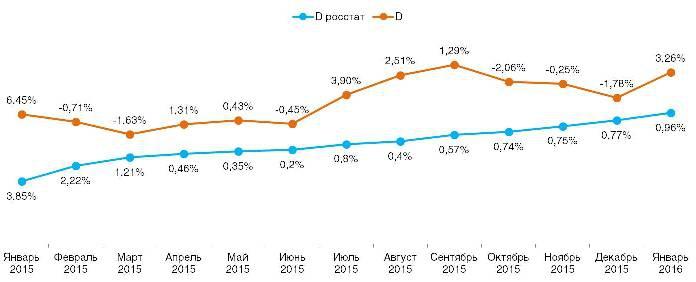 Сравнение дефлятора и личной инфляции в разрезе года