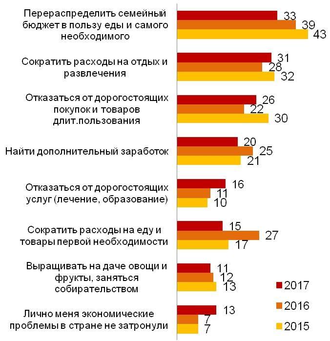 Опрос: 60% граждан России больше неощущают кризиса вгосударстве