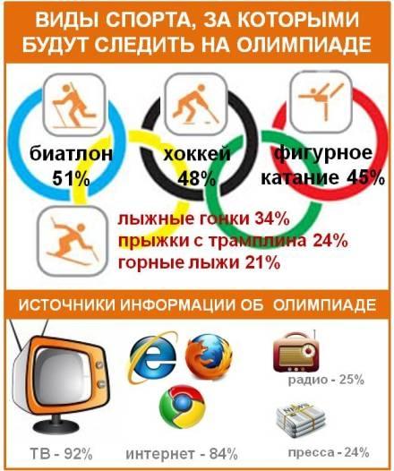 Виды спорта на Олимпиаде