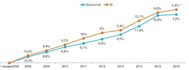 Сравнение дефлятора и личной инфляции по годам