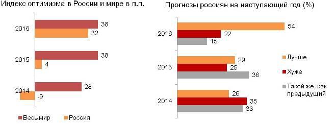 Индекс оптимизма в России и в мире
