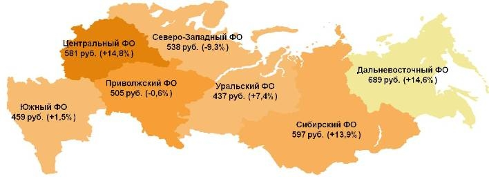 Индекс по федеральным округам