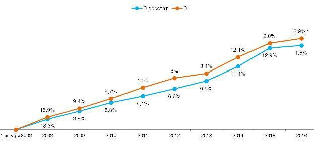 Сравнение дефлятора и официальной инфляции в разрезе года