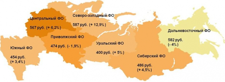 Показатель индекса по округам