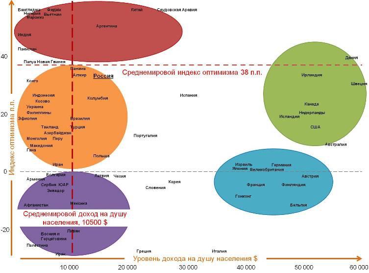 Карта корреляции уровня оптимизма и уровня дохода