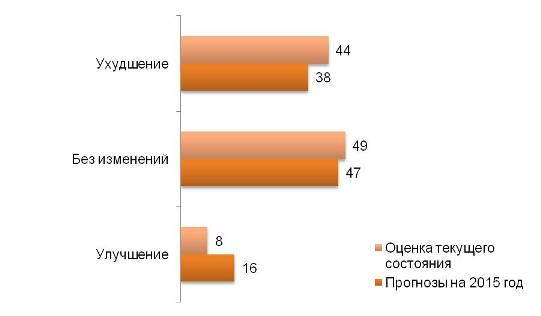 Финансовое состояние семей в России