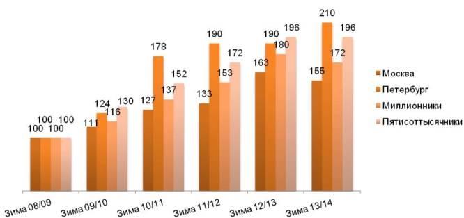 Динамика индекса потребления