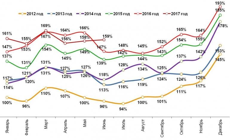 «Ромир» выявил рост расходов граждан Российской Федерации вначале лета вдвое выше темпа инфляции