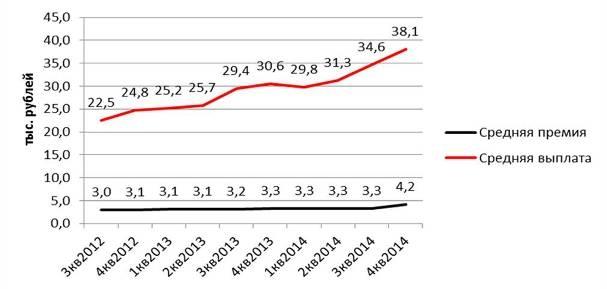 Рост выплат пострадавшим в ДТП
