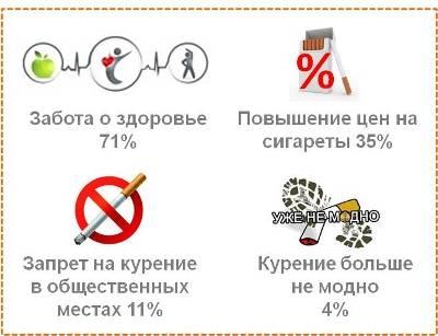 Причины отказа от курения