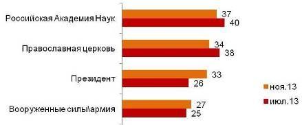 Индекс доверия социальным институтам