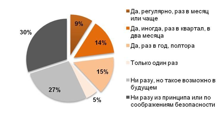 Частота покупки парфюмерии и косметики у распространителей