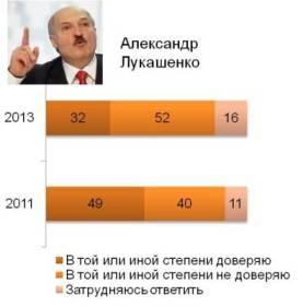 Отношение россиян к Лукашенко