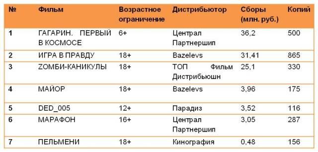 Российские премьеры