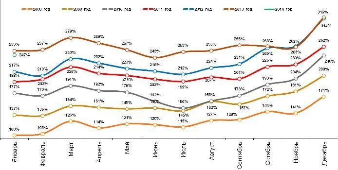 Динамика индекса потребительских расходов